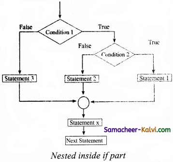 TN State Board 11th Computer Science Important Questions Chapter 10 Flow of Control 11