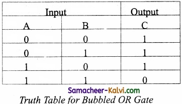 TN State Board 11th Computer Science Important Questions Chapter 2 Boolean Algebra Part 2 14