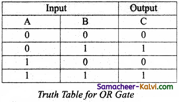 TN State Board 11th Computer Science Important Questions Chapter 2 Boolean Algebra Part 2 29