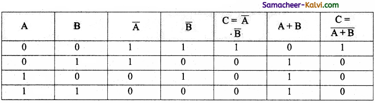 TN State Board 11th Computer Science Important Questions Chapter 2 Boolean Algebra Part 2 32