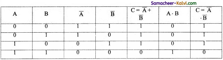 TN State Board 11th Computer Science Important Questions Chapter 2 Boolean Algebra Part 2 33