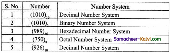 TN State Board 11th Computer Science Important Questions Chapter 2 Number Systems Part 1 21