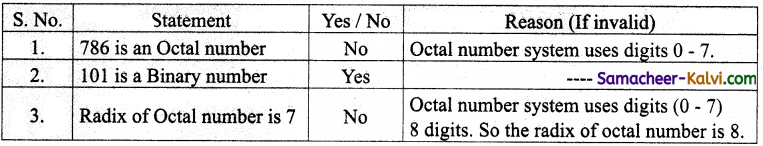 TN State Board 11th Computer Science Important Questions Chapter 2 Number Systems Part 1 22