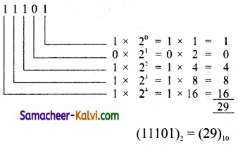 TN State Board 11th Computer Science Important Questions Chapter 2 Number Systems Part 1 6