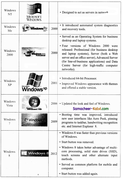 TN State Board 11th Computer Science Important Questions Chapter 5 Working with Typical Operating System (Windows & Linux) 2