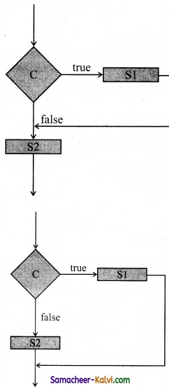 TN State Board 11th Computer Science Important Questions Chapter 7 Composition and Decomposition 1