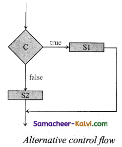 TN State Board 11th Computer Science Important Questions Chapter 7 Composition and Decomposition 10