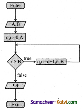 TN State Board 11th Computer Science Important Questions Chapter 7 Composition and Decomposition 12