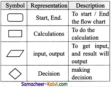 TN State Board 11th Computer Science Important Questions Chapter 7 Composition and Decomposition 13