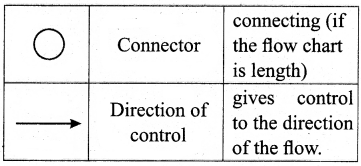 TN State Board 11th Computer Science Important Questions Chapter 7 Composition and Decomposition 14