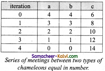 TN State Board 11th Computer Science Important Questions Chapter 7 Composition and Decomposition 15