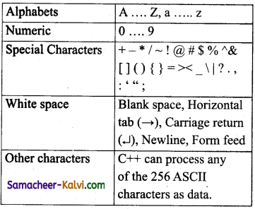 TN State Board 11th Computer Science Important Questions Chapter 9 Introduction to C++ 1