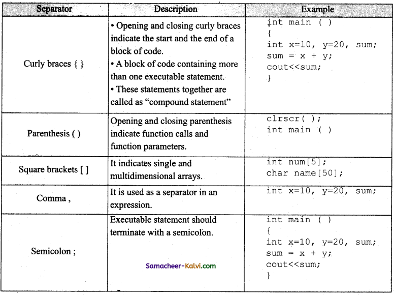 TN State Board 11th Computer Science Important Questions Chapter 9 Introduction to C++ 15