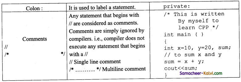 TN State Board 11th Computer Science Important Questions Chapter 9 Introduction to C++ 16