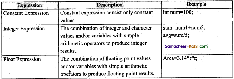 TN State Board 11th Computer Science Important Questions Chapter 9 Introduction to C++ 19