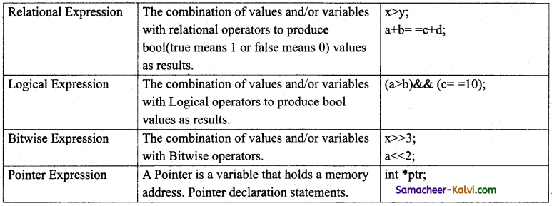 TN State Board 11th Computer Science Important Questions Chapter 9 Introduction to C++ 20