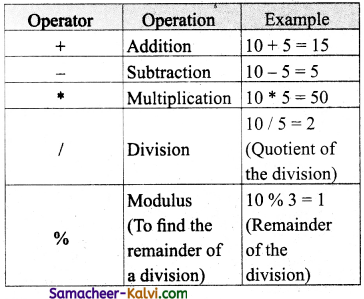 TN State Board 11th Computer Science Important Questions Chapter 9 Introduction to C++ 21