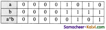 TN State Board 11th Computer Science Important Questions Chapter 9 Introduction to C++ 23