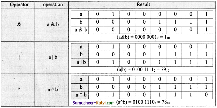 TN State Board 11th Computer Science Important Questions Chapter 9 Introduction to C++ 29