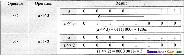 TN State Board 11th Computer Science Important Questions Chapter 9 Introduction to C++ 30