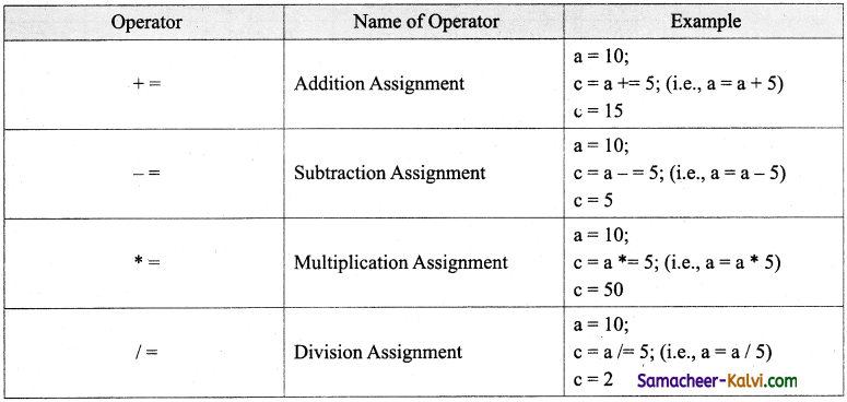 TN State Board 11th Computer Science Important Questions Chapter 9 Introduction to C++ 32