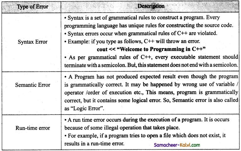 TN State Board 11th Computer Science Important Questions Chapter 9 Introduction to C++ 34