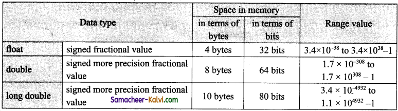 TN State Board 11th Computer Science Important Questions Chapter 9 Introduction to C++ 4
