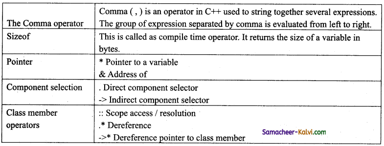 TN State Board 11th Computer Science Important Questions Chapter 9 Introduction to C++ 6